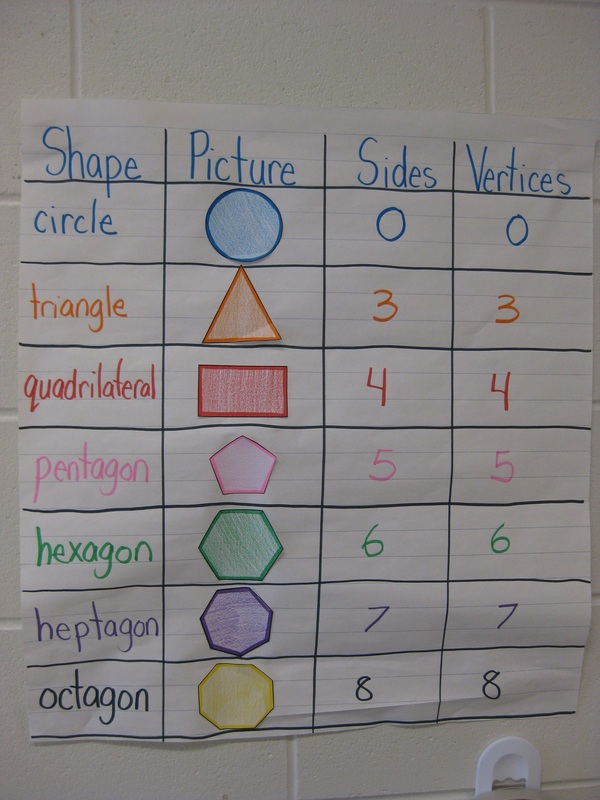 Blog posts ms fergusons grade 2 classroom picture ccuart Image collections